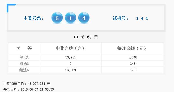 福彩3D第2018151期开奖公告:开奖号码514