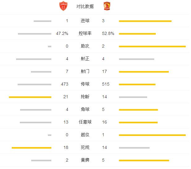 恒大3-1延边取8连胜 高拉特建功郜林压哨进球