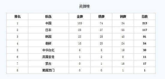 第一届东亚运动会:中国上海举行 12竞技运动