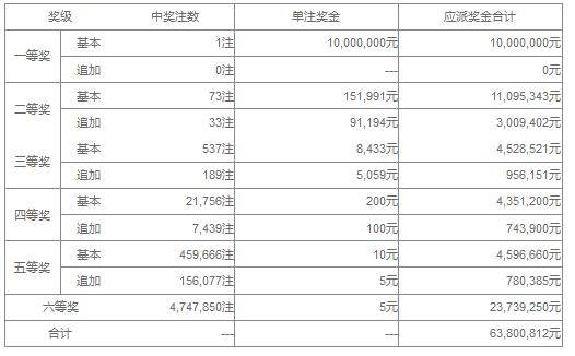 大乐透147期开奖:头奖1注1000万 奖池43.6亿