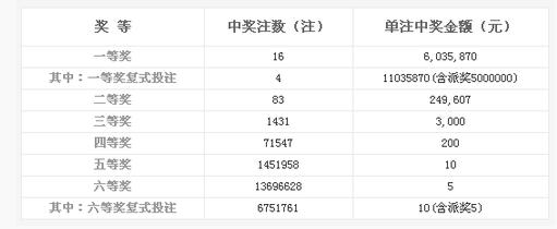 双色球140期开奖:头奖16注603万 奖池6.87亿