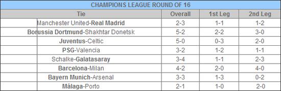 欧冠八强将全部出炉 皇家马德里对手周五揭晓