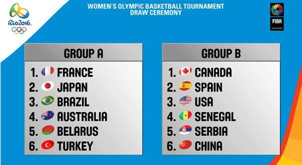 奥运女篮分组确定:中国进死亡之组 将战美国