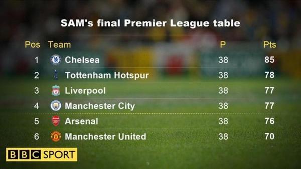 BBC大数据计算英超大结局:蓝军封王 曼联第6