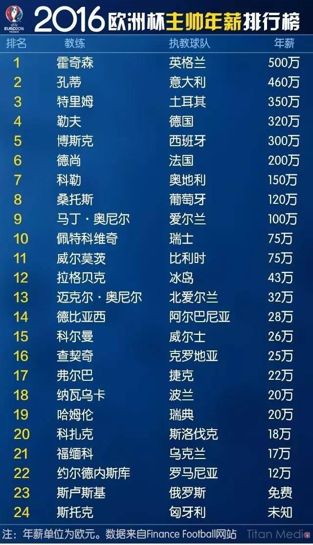 24强主帅霍太公赚最多 竟然还有免费执教的?