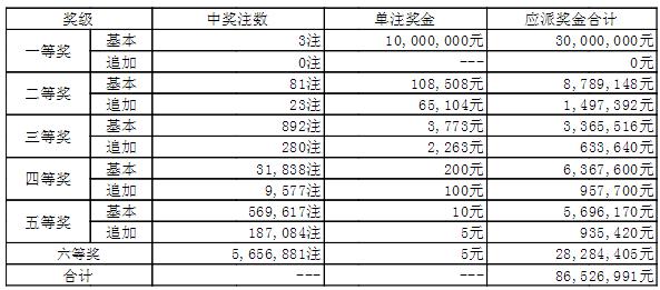 大乐透016期开奖:头奖3注1000万 奖池47.6亿