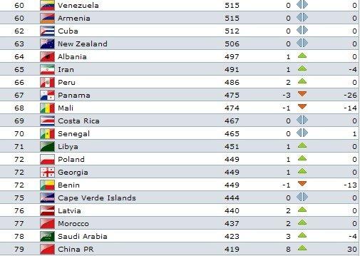 FIFA新排名:国足上升八位列79 亚洲仍排第6