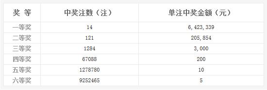 双色球010期开奖:头奖14注642万 奖池9.22亿