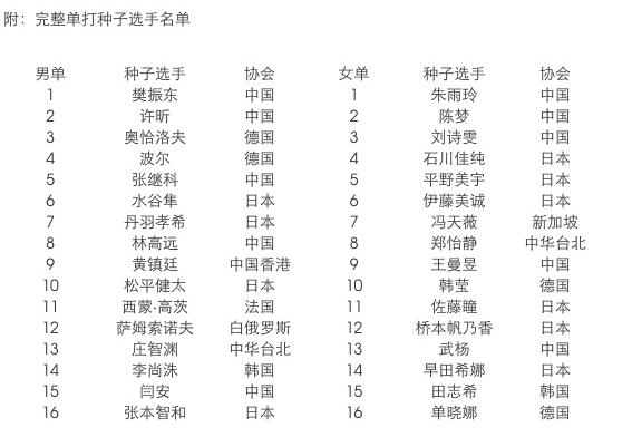 德乒赛樊振东朱雨玲领衔种子 张继科确认参赛