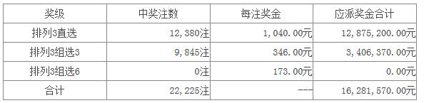 体彩排列三第15261开奖公告:开奖号码833