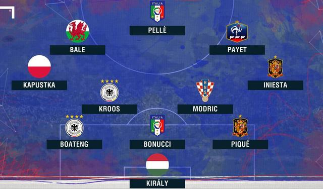 欧洲杯首轮最佳阵容:贝尔领衔 德意西各两将