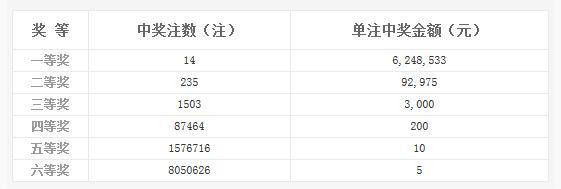 双色球023期开奖:头奖14注624万 奖池5.52亿