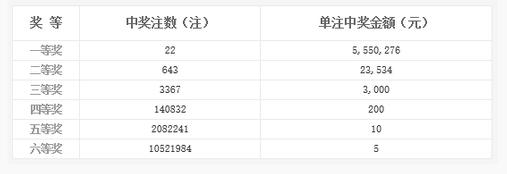 双色球044期开奖:头奖22注555万 奖池8.45亿