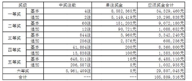 大乐透148期开奖:头奖4注858万 奖池43.64亿