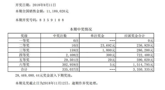 七星彩106期开奖:头奖空二奖2万3 2846万滚存