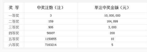 双色球023期开奖:头奖3注1000万 奖池4.19亿