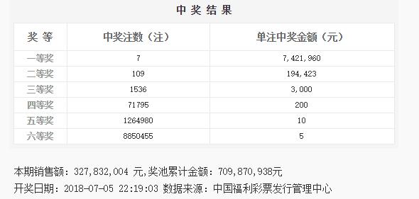 双色球077期开奖:头奖7注700万 奖池7.09亿