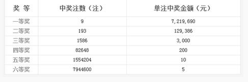 双色球057期开奖:头奖9注721万 奖池9.44亿