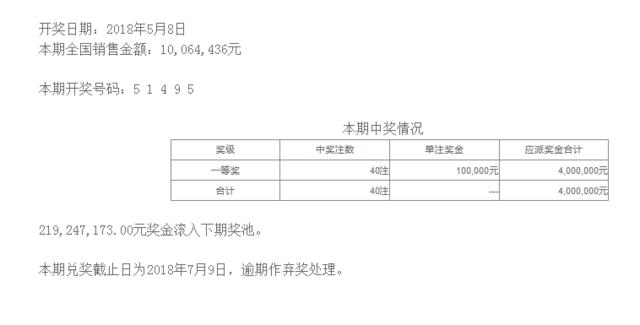 排列五第18121期开奖公告:开奖号码51495