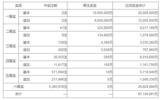 大乐透076期开奖:头奖2注1600万 奖池38.0亿