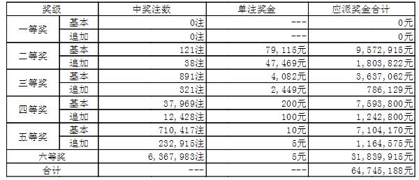 大乐透006期开奖:头奖空二奖7万9 奖池44.8亿