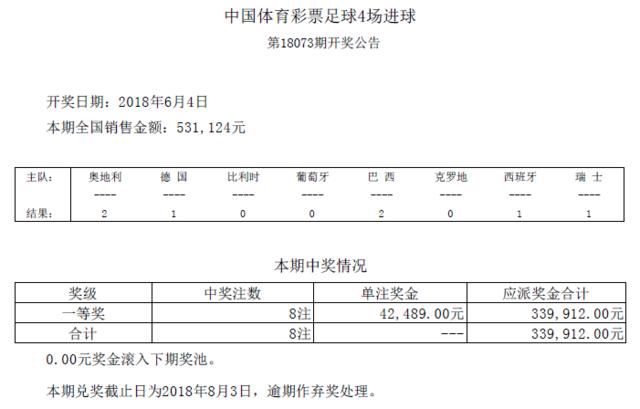 进球彩第18073期开奖:头奖8注 奖金42489元