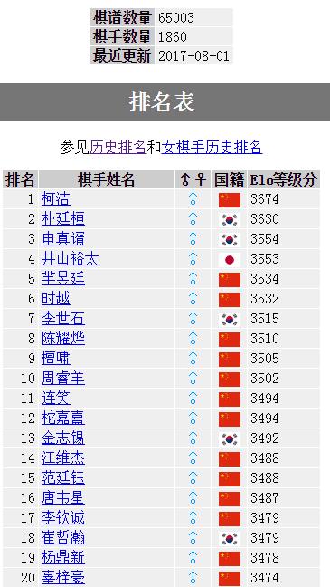 柯洁35个月高居世界第一 领先第二名朴廷桓44分