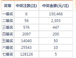 七乐彩18019期开奖:头奖6注15万 二奖2303元