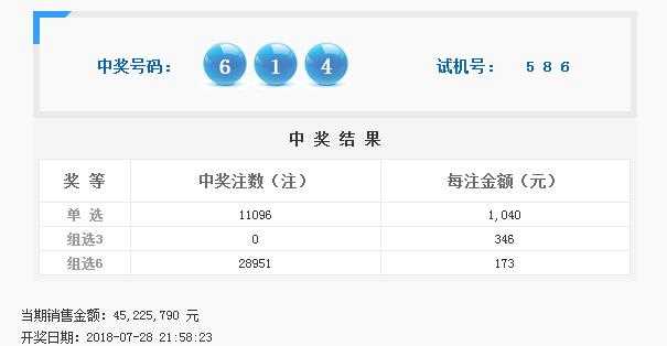 福彩3D第2018202期开奖公告:开奖号码614
