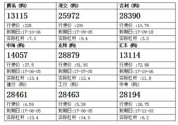 法兴:腾讯创历史新高 留意腾讯购13115