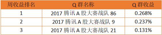 Q群争霸第十三周获奖名单