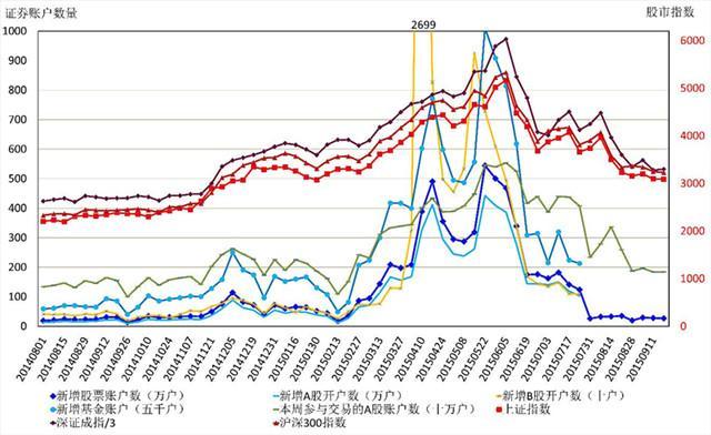 邓维:欲知后市如何 且看新增股票开户数