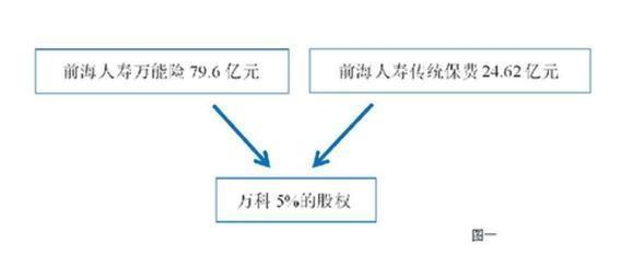新華社連發三文:起底寶能係資金鏈 萬科股權之爭不應繞開監管