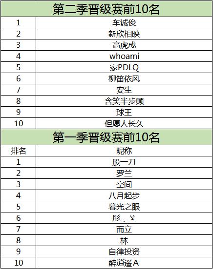 决赛入围名单