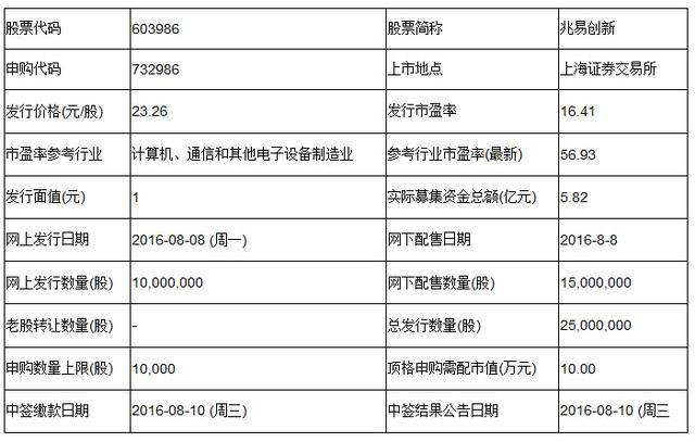 兆易创新8月8日申购 顶格申购需配市值10万