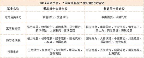 聚焦基金四节报:国度队基金前什父亲重仓股父亲