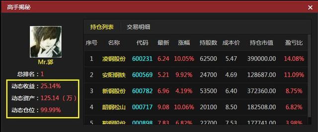 【连线高手】90后股民成周冠军 分享一周赚25%秘诀