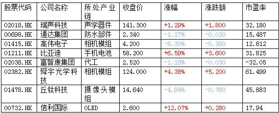 慧悦财经:苹果概念股继续炒作 选中个股跑赢大市了