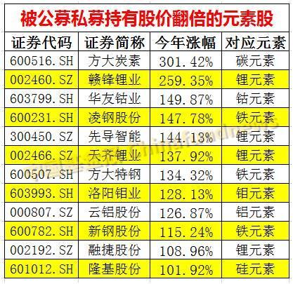 今年炒股流行看元素周期表:最高300% 12股翻倍
