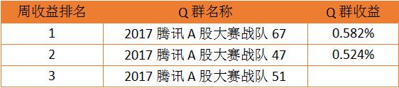 Q群争霸第十八周获奖名单