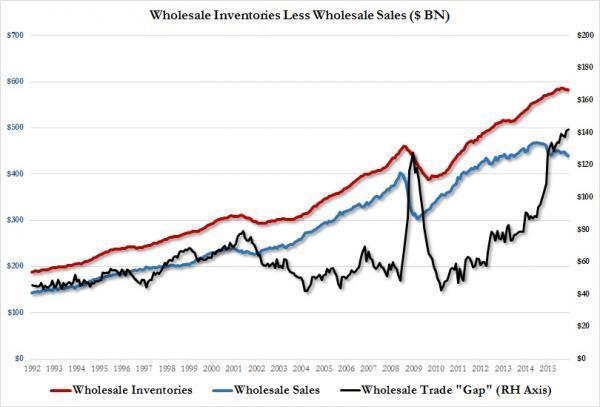 美国12月库存/销售比创下历史新高