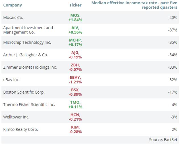 人人都在谈税改 美国企业真实税率到底是多少?