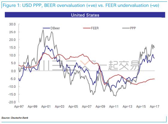 德意志银行:美元可能还是被低估了大约5%