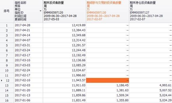 这个月股民人均亏8万元!有土豪亏了72亿