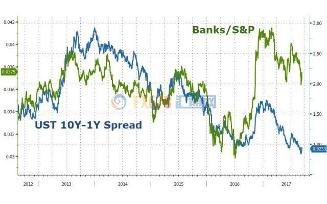 瑞银警告:多个背离信号出现,美股牛市将大幅回调
