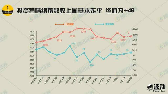 《波动》投资者情绪指数较上周基本走平 终值+46