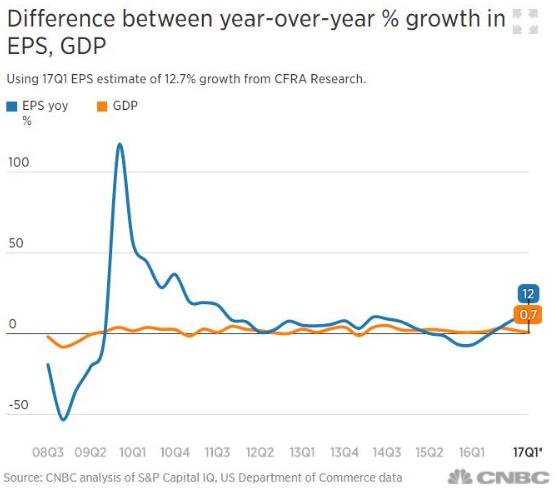 美經濟增速創三年新低 為何企業盈利卻強勁增長?