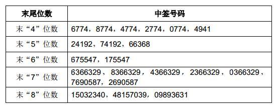 飞科电器网上发行中签号出炉 共39240个