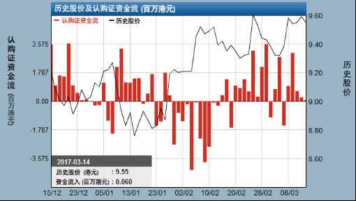 麦格理:中国联通站10及20天线上反复 市场业绩前收集相关认购证