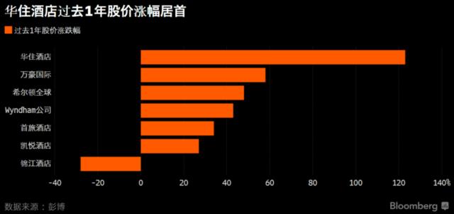 华住酒店股价度过去壹年父亲上涨123% 面前缘由是什么?